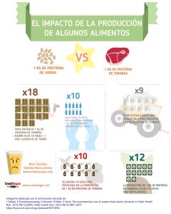 proteínas sostenibles